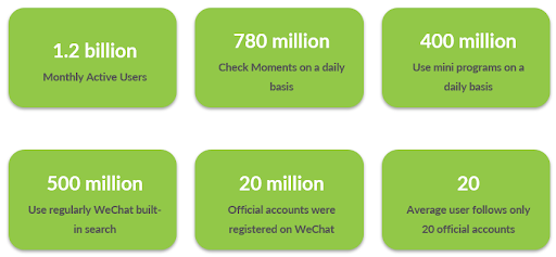 wechat-in-numbers